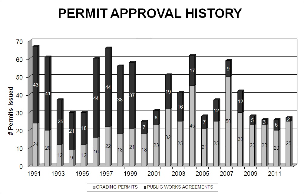 permit approval history chart