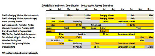 construction activity chart